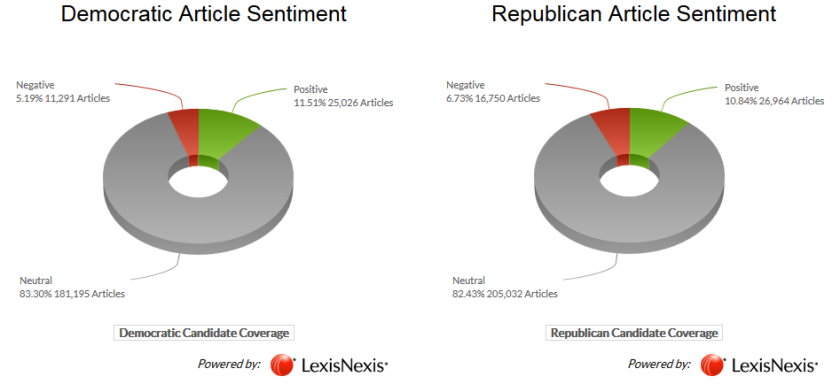 article sentiment